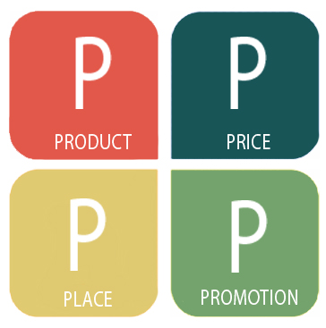The 4Ps of Marketing- The Marketing Mix